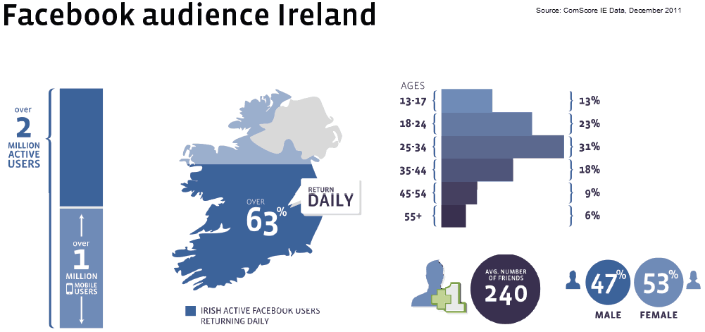 Facebook-Audience-Ireland1